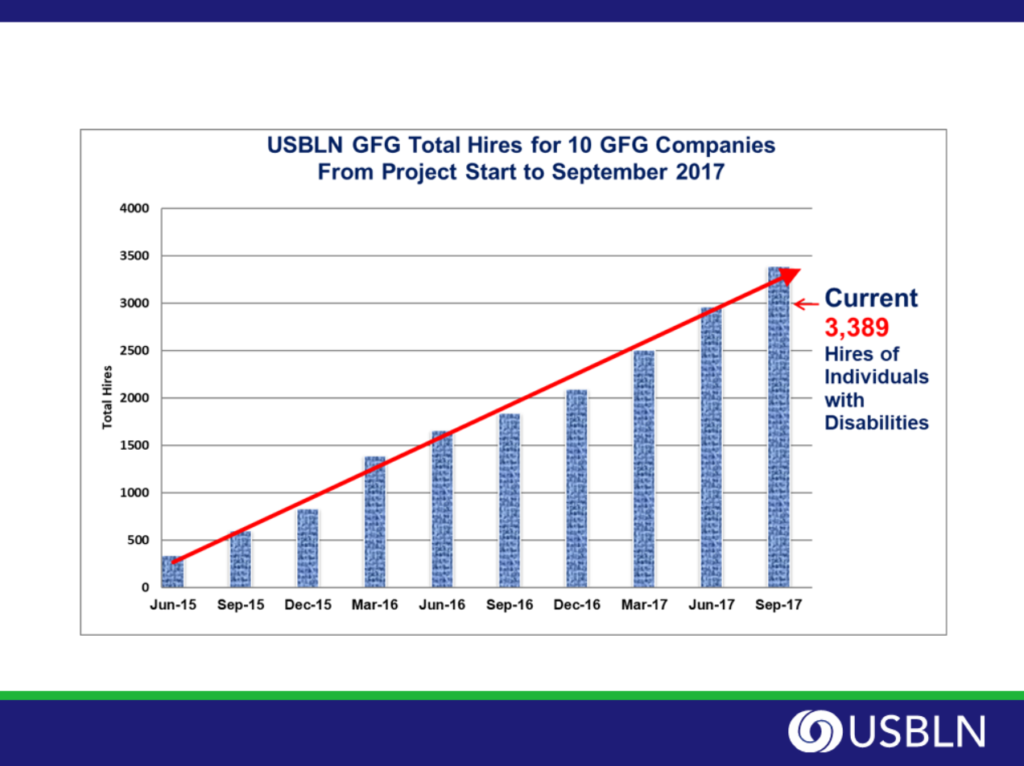 USBLN GFG total hires for 10 GFG companies from project start to September 2017